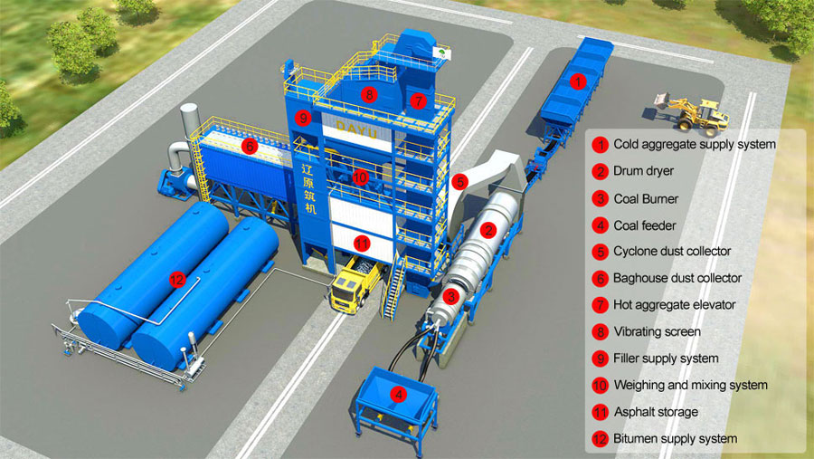Batch mix plant, Heavy Equipment Used in Construction