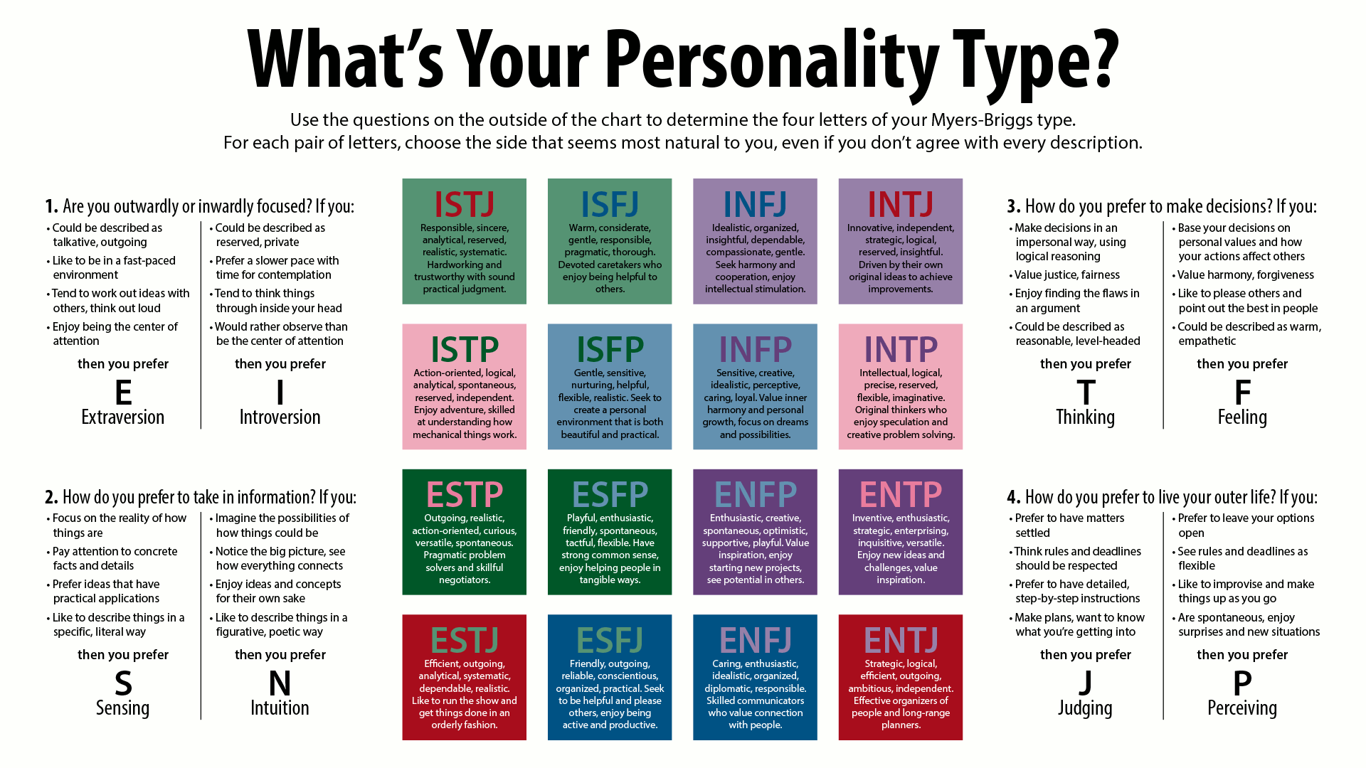 Online dating based on personality type