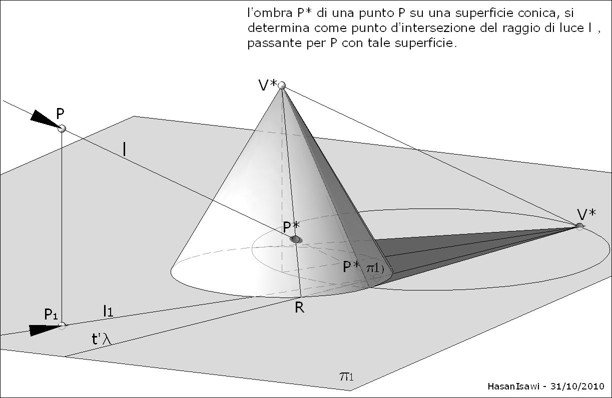 File ombra punto wikipedia for 1 piano piano di storia