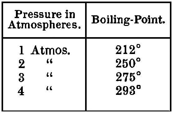 PSM V12 D430 Pressure and boiling point.jpg