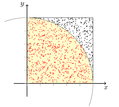 Monte-Carlo-Methode zur Approximation von Pi