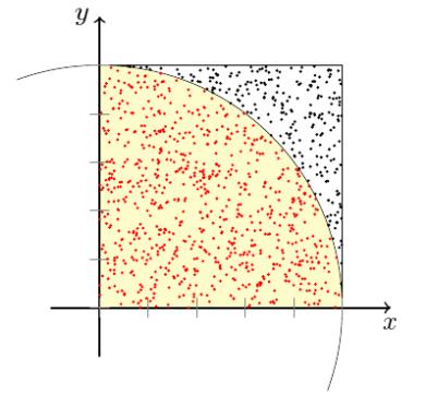 monte carlo simulation wikiwand