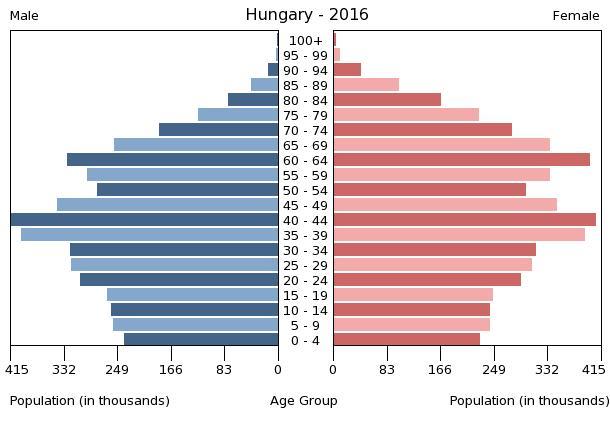 "Esej Viktora Orbána: 'Domovina, kršćanstvo, obitelj i suverenitet nisu folklor nego srž Srednje Europe"" - Page 2 Population_pyramid_of_Hungary_2016"