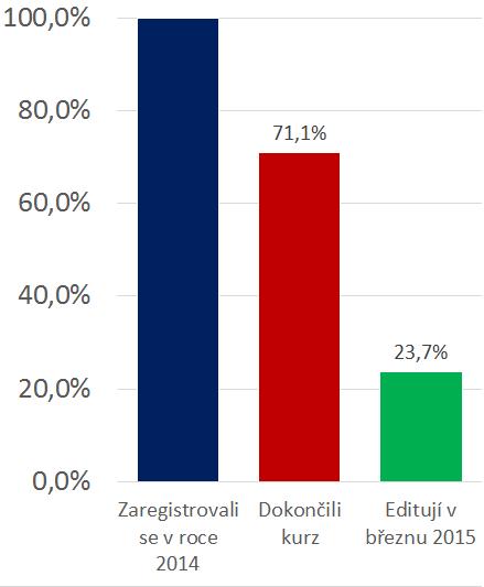 File:Senior Citizens 2014 survival metrics CS.png