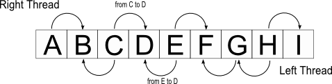 ThreadTree Inorder Array.png