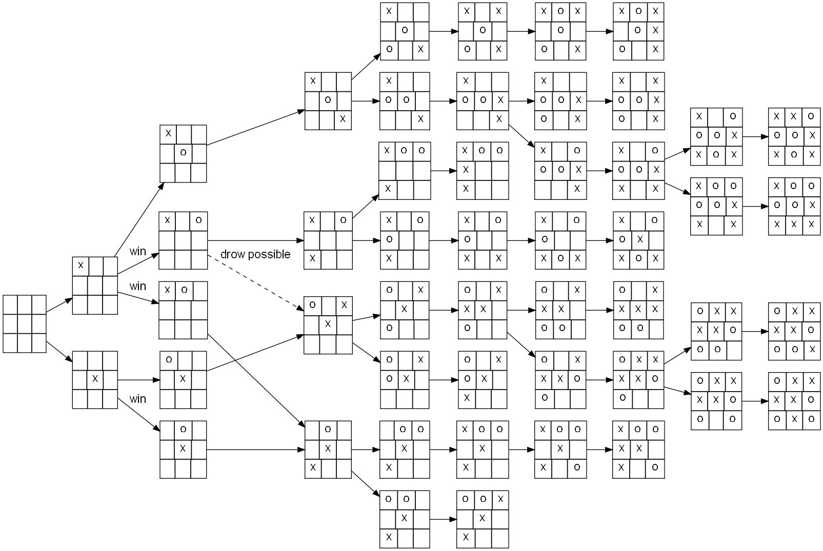 Tic-tac-toe-full-game-tree-x-rational.jp