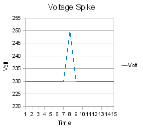 Overvoltage when the voltage in a circuit is raised above its upper design limit