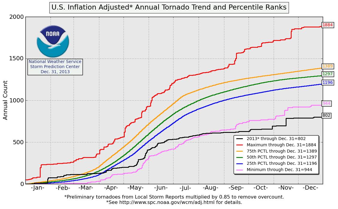 Rare November Tornado Outbreak Kills 6; Subtropical Storm Melissa ...