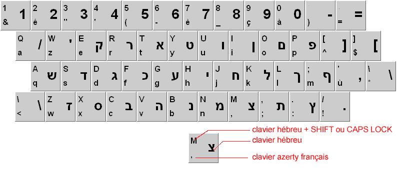 symbole euros sur clavier azerty