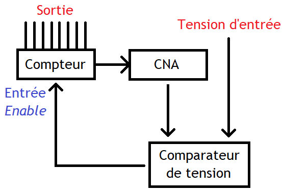 Convertisseur CAN de type Delta.