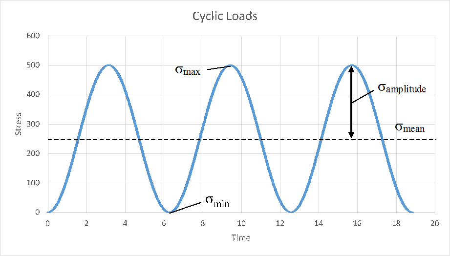 cascade chart  ndi interval reliability