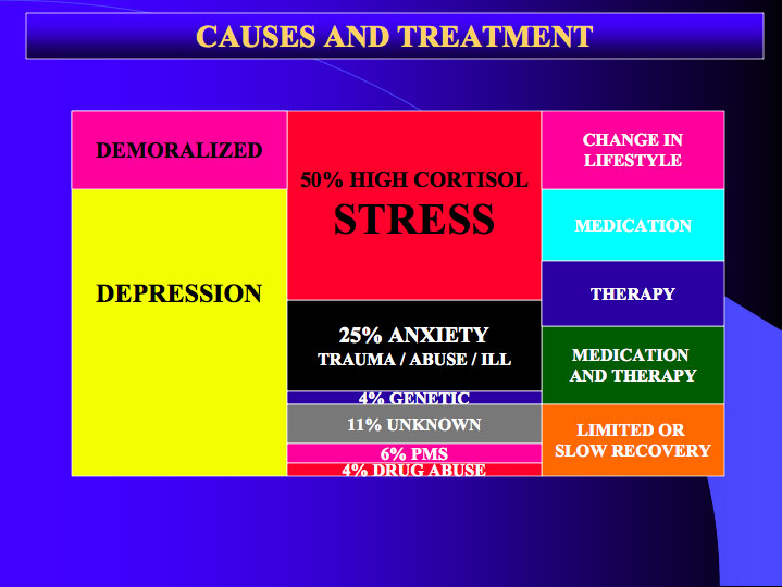 depression 4 Other therapies that have helped people with depression are: footnote 4, footnote 5 acceptance and commitment therapy (act) in act, you work with a therapist to learn to accept your negative feelings but not let them run your life.