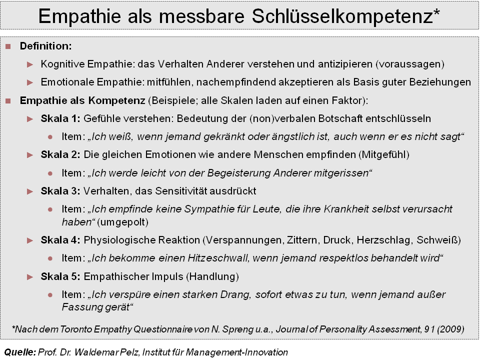 File:Empathie als Kompetenz.png - Wikimedia Commons