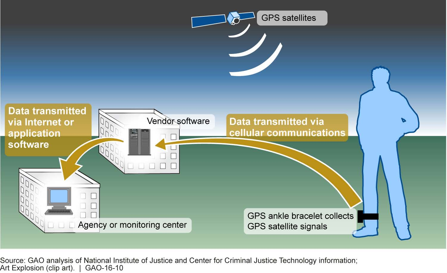 Offender Monitoring Solution Improves Efficiencies and Cuts Costs