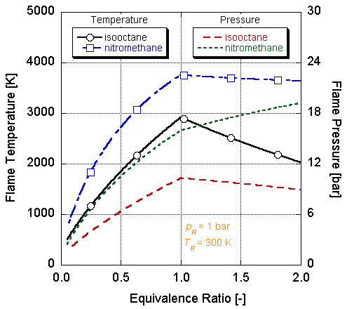 T Chart Template: Flame temperature and pressure chart (nitromethane vs ,Chart