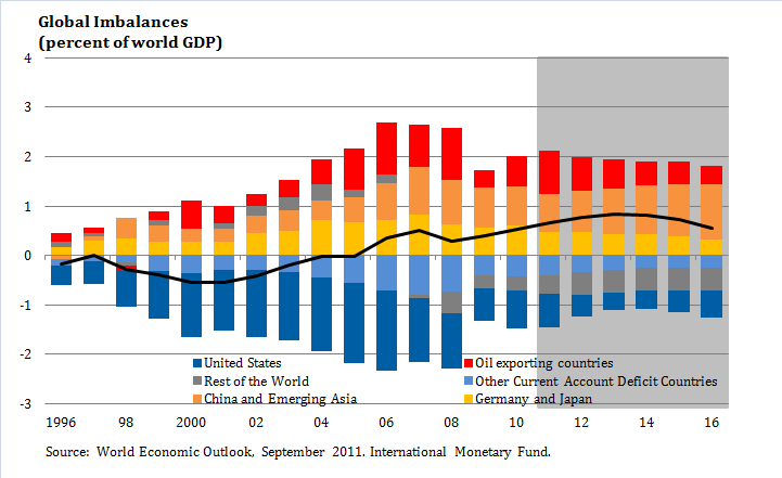 Global imbalances - Wikipedia