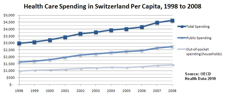 File:Health Care Spending in Switzerland Per Capita, 1998 to 2008.JPG