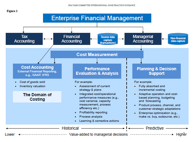 managarial acct Managerial accounting, or management accounting, is a set of practices and techniques aimed at providing managers with financial information to help them make decisions and maintain.