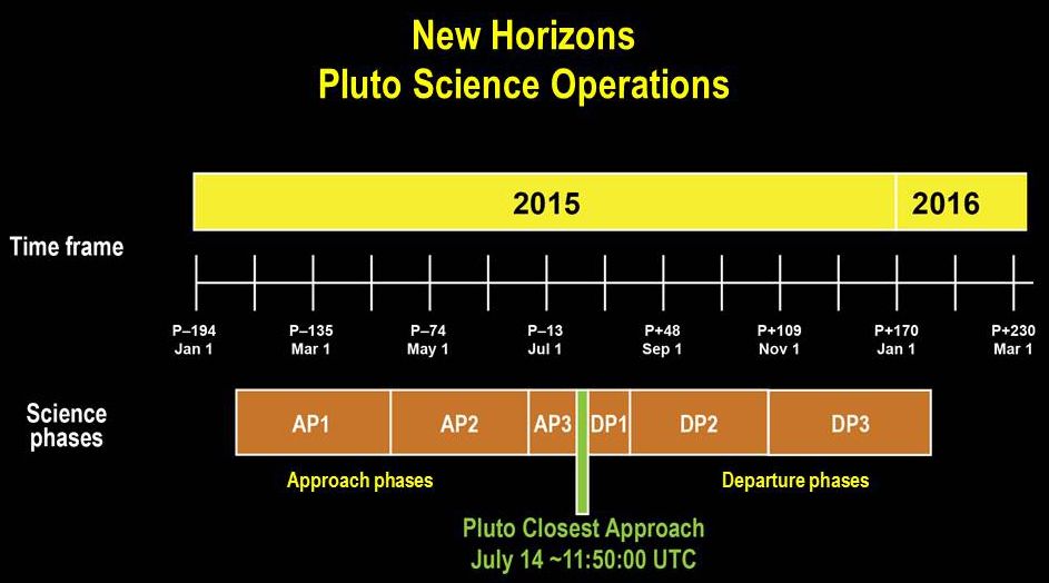 New Horizons Can T Build Starbases