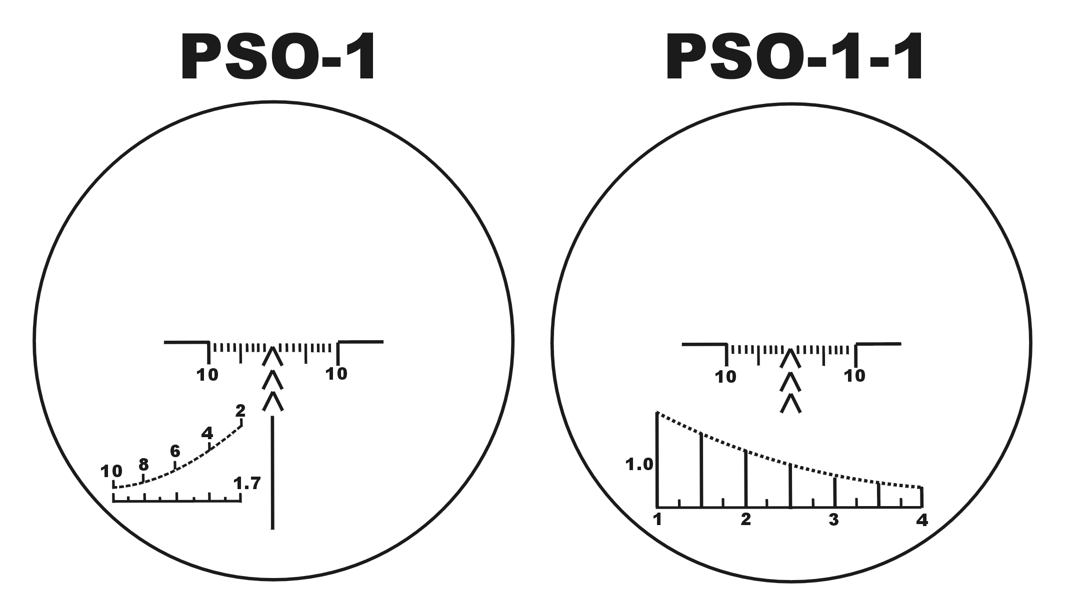 [Image: PSO-1_and_PSO-1-1_Reticle_Scheme.png]