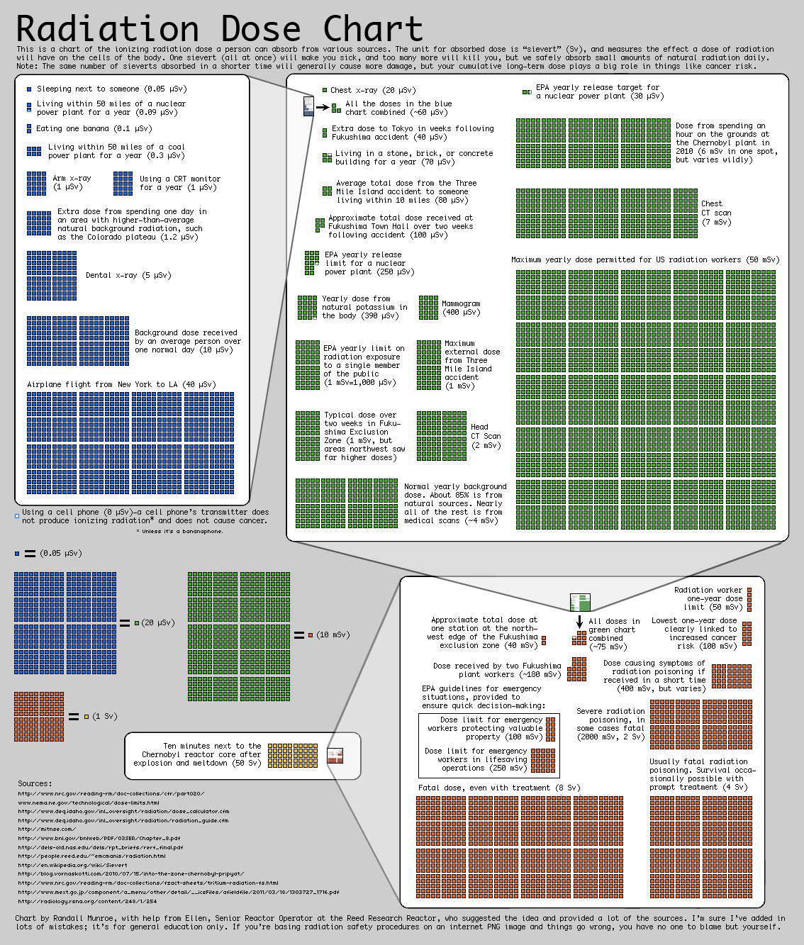 File Radiation Dose Chart By Xkcd Png