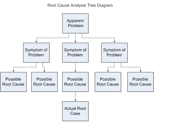 Business analysis guidebook root cause analysis for Sample phone tree template