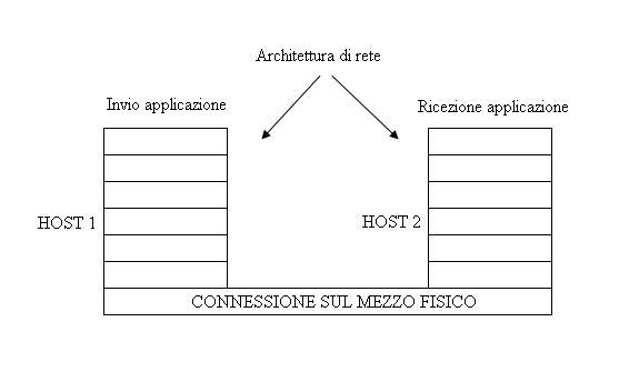 Architettura di rete wikipedia for Software di progettazione di architettura domestica