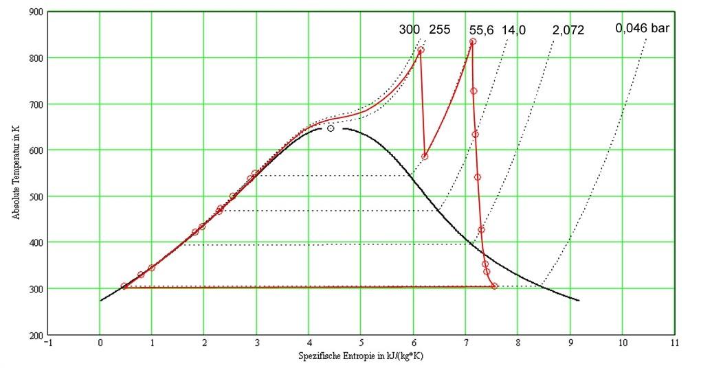 Thermodynamischer Kreisprozess - Wikiwand