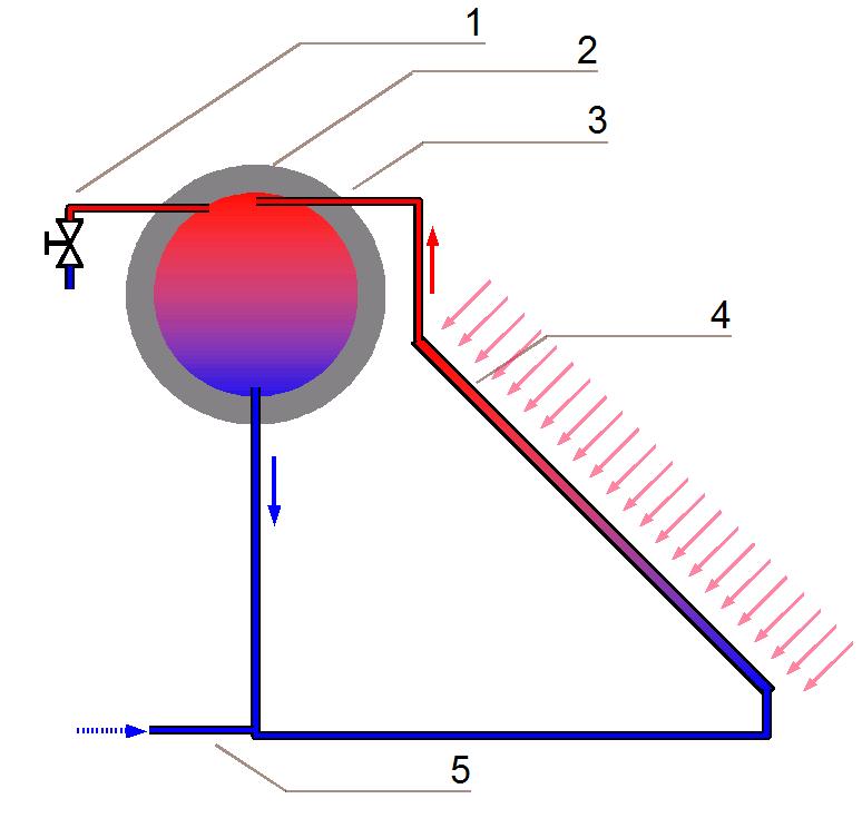 Liquido Per Pannello Solare Termico : Pannello solare termico wikipedia
