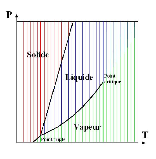 Diagramme De Phase  U2014 Wikip U00e9dia