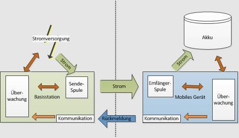 So funktioniert eine Qi Ladung - wikipedia.de