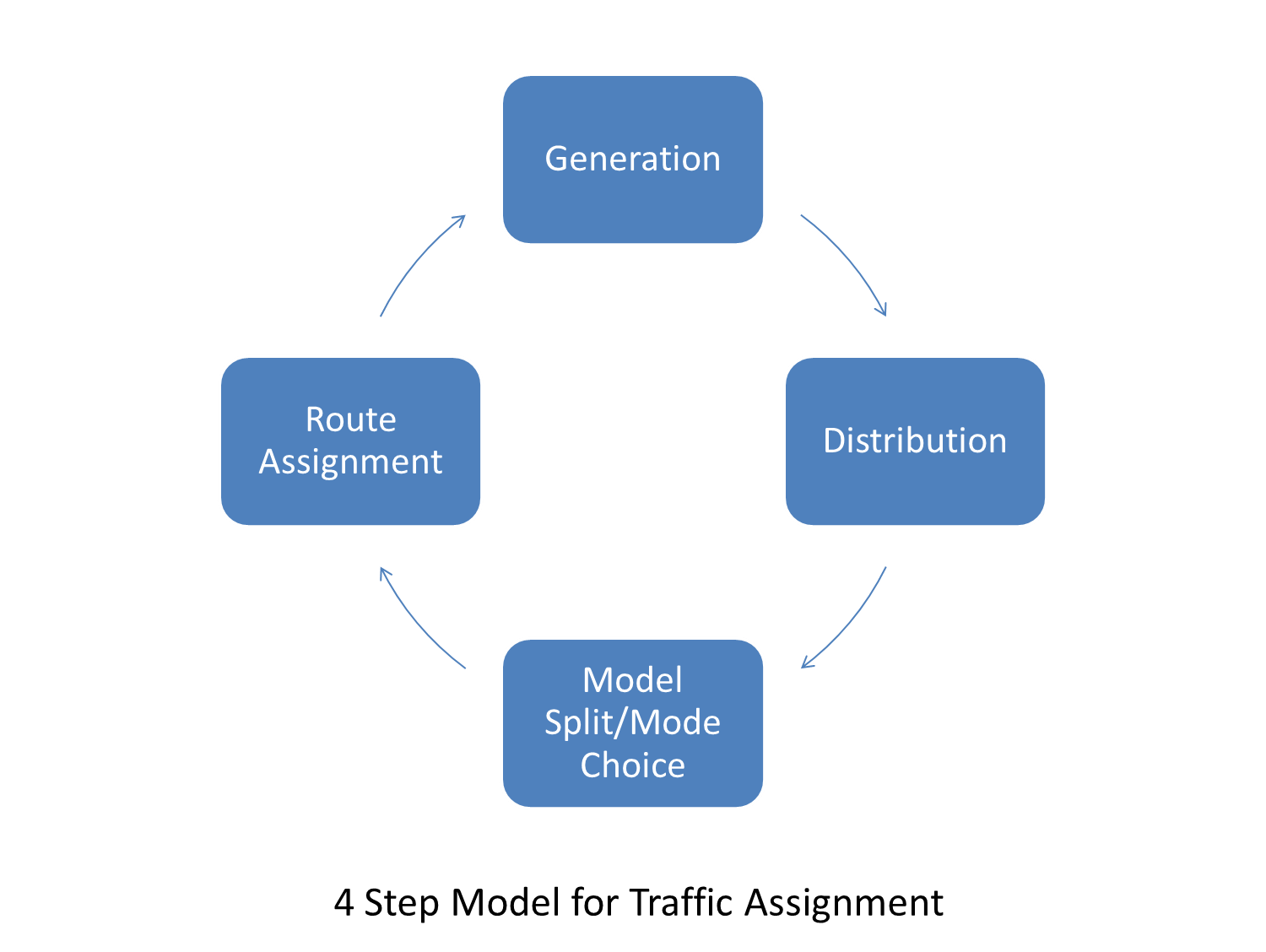 assignment modeling