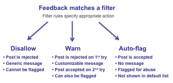 Abuse Filter Actions