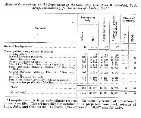 Abstract of the Returns of the XXIII Corps, Department of the Ohio, responsible for the Military District of Kentucky (1st and 2nd Divisions), and the District of Western Kentucky[76]