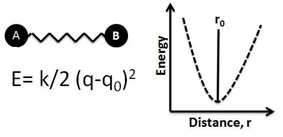 file ball and spring model and corresponding potential energy diagram png