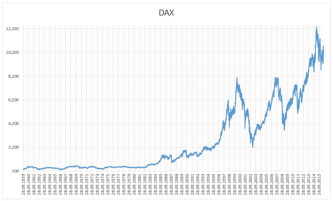 Dax Wikipedia