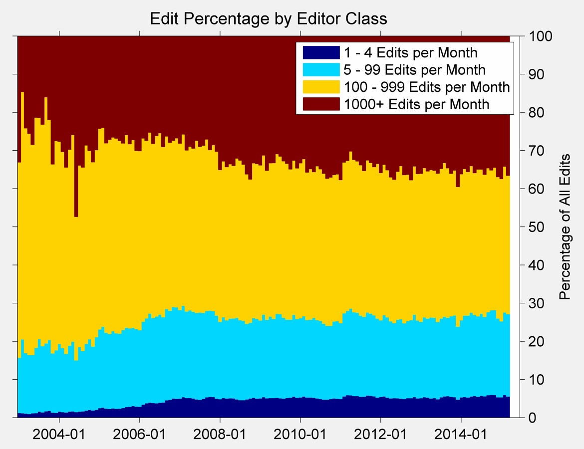 English Wikipedia edits by editor class.png