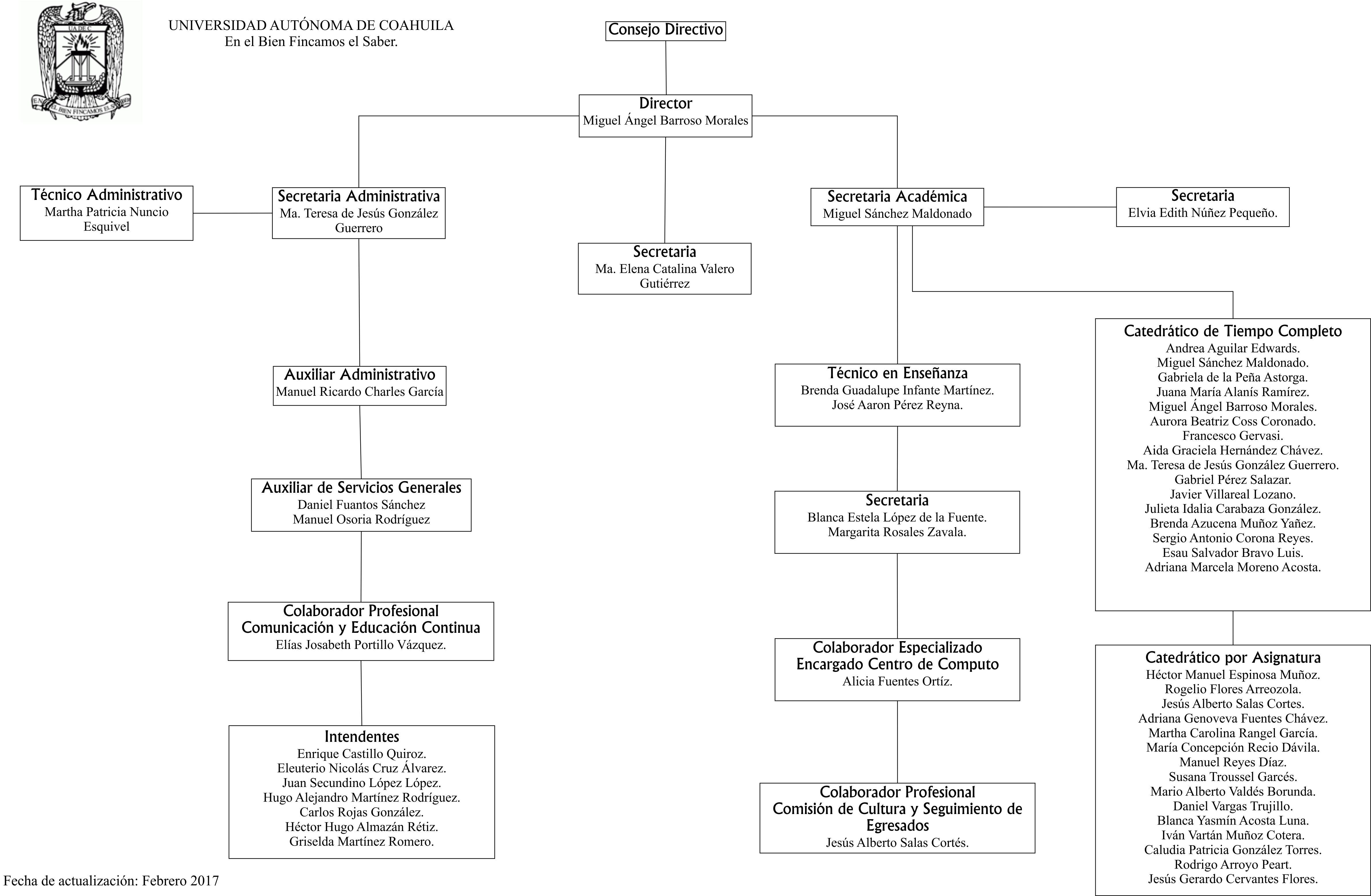 File Estructura Organizacional Jpg Wikimedia Commons