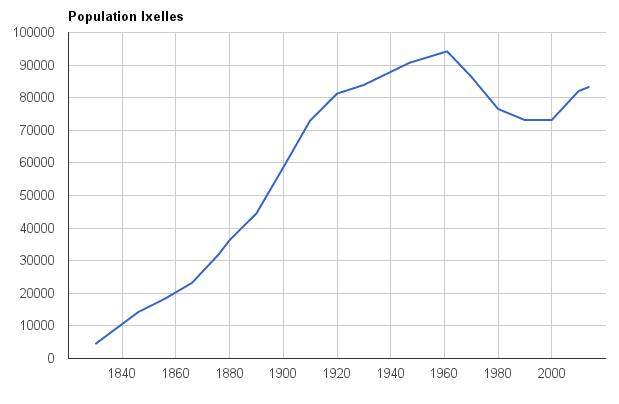 Evolution Population évolution de la Population D'