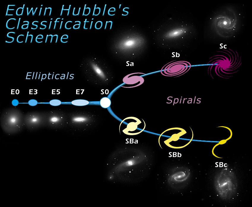 hubble sequence - wikipedia