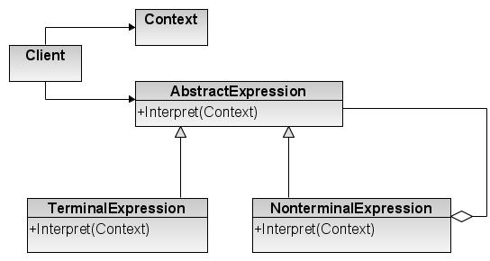 Interpreter Design Pattern