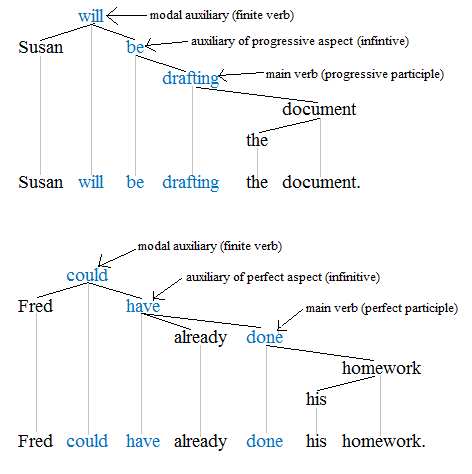 past present future tenses of all english words