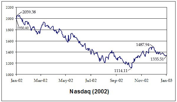 Stock market downturn of 2002 - Wikipedia, the free encyclopedia
