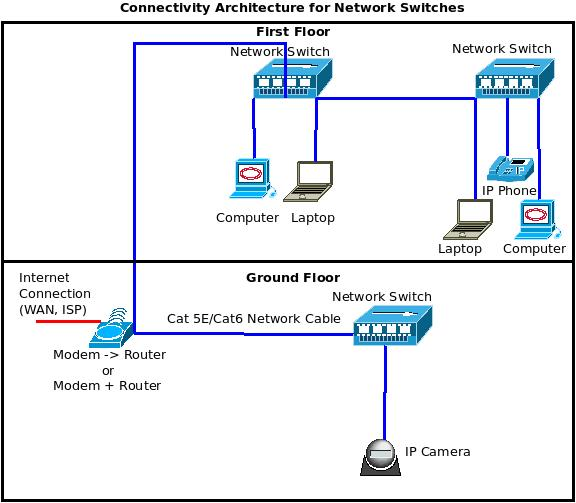 Netgear switch wiring diagram fios wiring diagram wiring diagrams Wired home network architecture