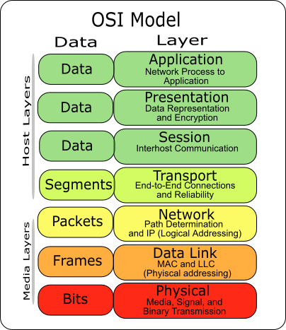 File:Osi-model-7-layers png - Wikimedia Commons