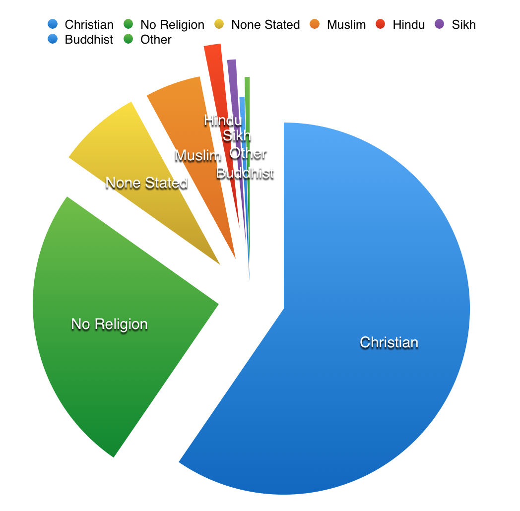religion in italy Ethnicity, language, & religion of italy ethnicity italians are an ethnic group which is quite varied from one region to the next, but arguably one ethnic group none-the-less.