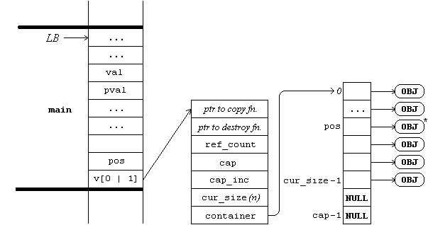 Partial memory layout before Vector_RemoveAt is called