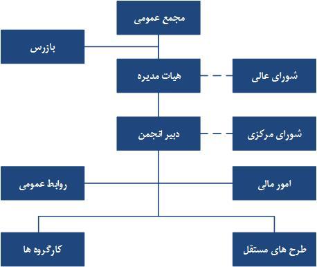 نتیجه تصویری برای نمودار سازمان انجمن