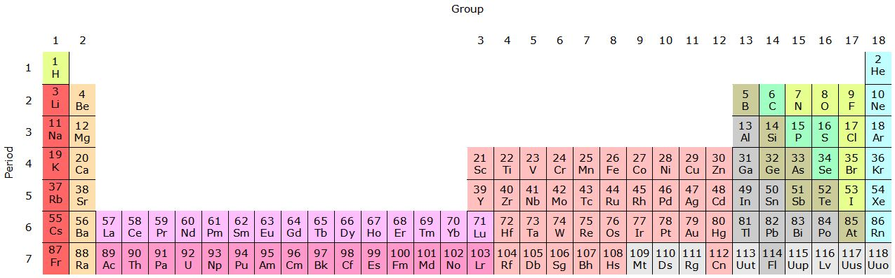 Tabla peridica de los elementos wikiwand la tabla peridica en el formato de 32 columnas urtaz Image collections