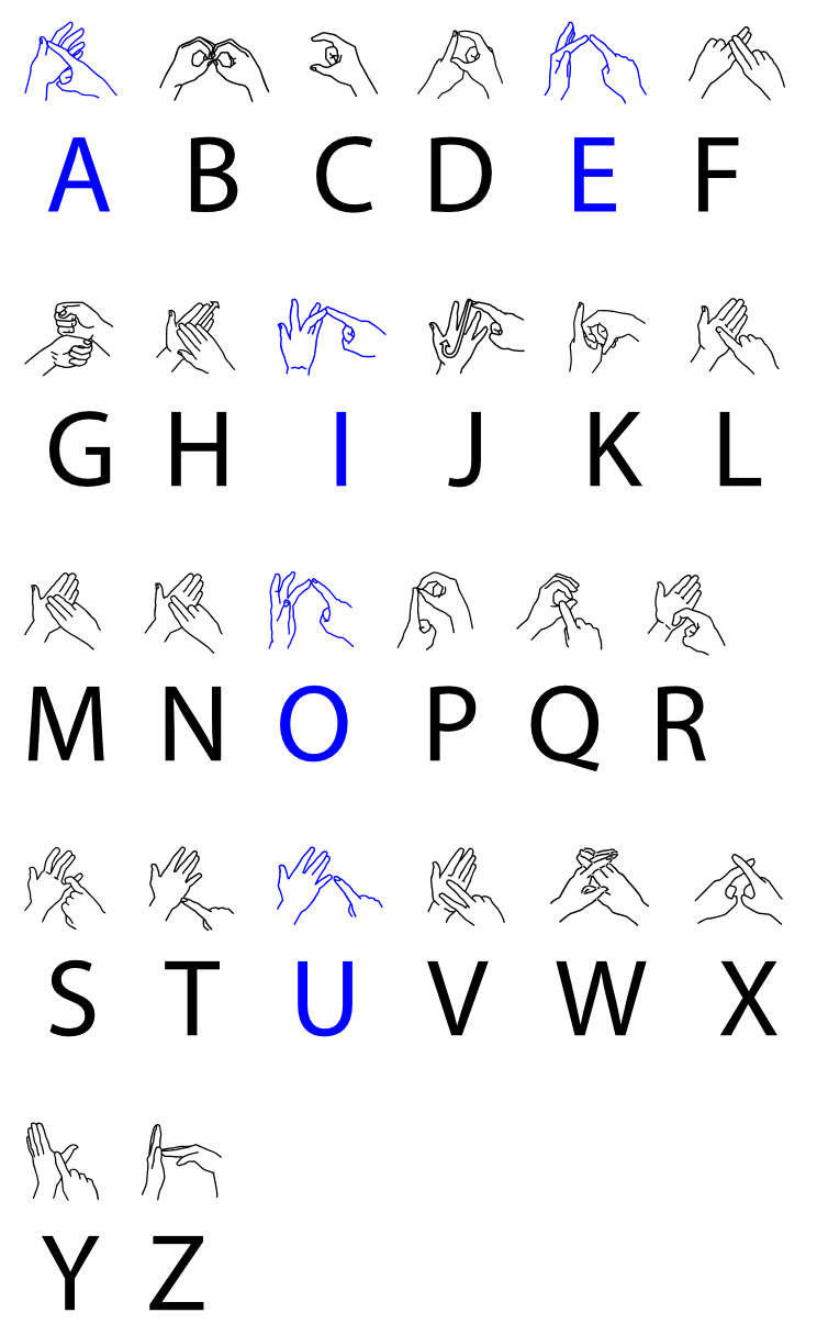 sign language chart - Yahoo Search Results | Indian sign ... |Hand Sign Language Words Chart